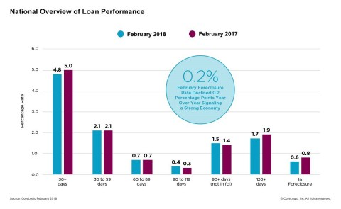 CoreLogic National Overview of Mortgage Loan Performance, featuring February 2018 Data (Graphic: Business Wire)