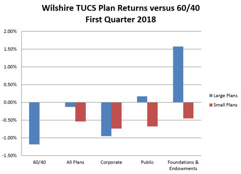 (Graphic: Wilshire Associates Incorporated)