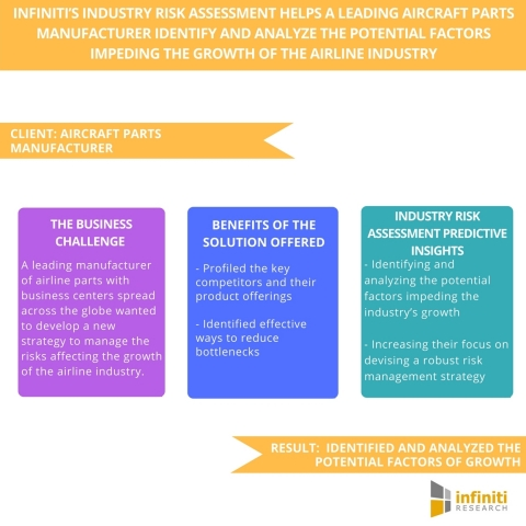 Infiniti's Industry Risk Assessment Helps A Leading Aircraft Parts Manufacturer Identify and Analyze the Potential Factors Impeding the Growth of The Airline Industry (Graphic: Business Wire)