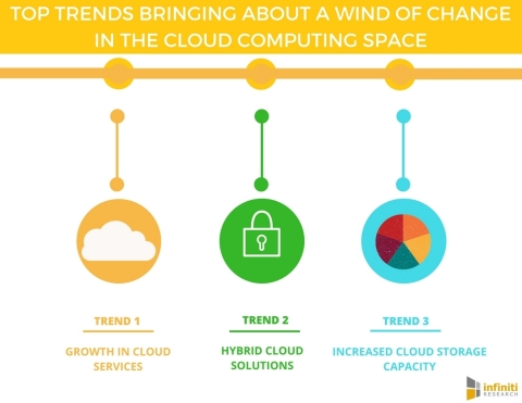 Top Trends Bringing About a Wind of Change in the Cloud Computing Space. (Graphic: Business Wire)