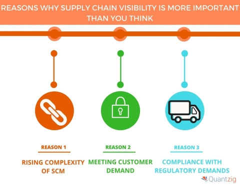 4 Reasons Why Supply Chain Visibility is More Important Than You Think (Graphic: Business Wire)