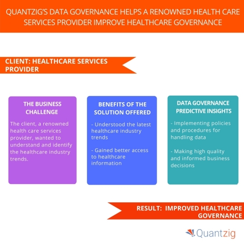 Quantzig's Data Governance Helps a Renowned Health Care Services Provider Improve Healthcare Governance. (Graphic: Business Wire)