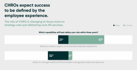 New research finds that CHROs expect success to be defined by the employee experience. (Graphic: Business Wire)