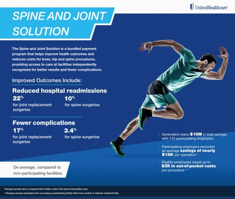 The Spine and Joint Solution is helping improve health outcomes for knee, hip and spinal surgeries, while reducing costs for employers and lowering out-of-pocket expenses for employees. (Graphic: UnitedHealthcare)