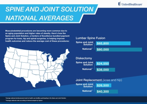 Here's a look at how the Spine and Joint Solution is helping reduce costs for knee, hip and spinal surgeries through a Centers of Excellence bundled payment program. (Graphic: UnitedHealthcare)