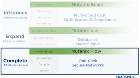 """Nutanix Flow Interface and Synopsis."" (Graphic: Business Wire)"