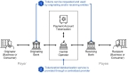 Rambus Payment Account Tokenization: How it Works (Graphic: Business Wire)