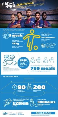 Beko&FCB infographic (Graphic: Beko)
