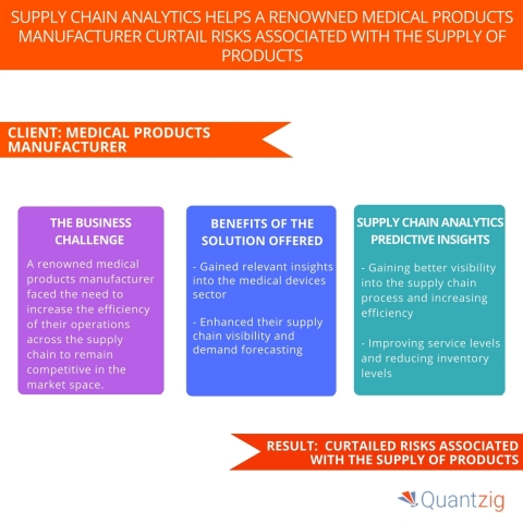 Supply Chain Analytics Helps a Renowned Medical Products Manufacturer Curtail Risks Associated with the Supply of Products. (Graphic: Business Wire)