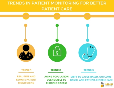 Top Patient Monitoring Trends Aim for Better Patient Care (Graphic: Business Wire)