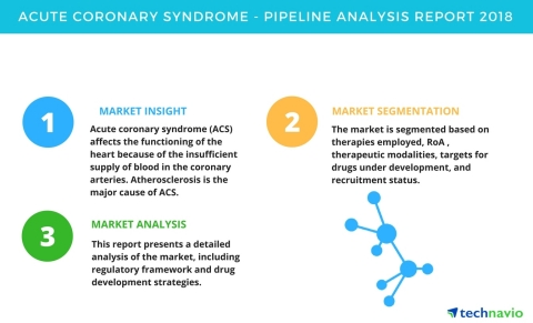 Technavio has published a new pipeline analysis report on the global acute coronary syndrome market from 2018-2022. (Graphic: Business Wire)