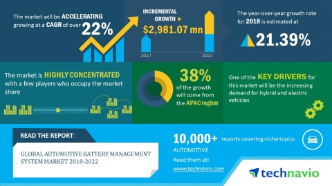 Technavio has published a new market research report on the global automotive battery management system market from 2018-2022. (Graphic: Business Wire)
