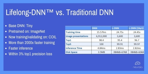 Neurala L-DNN (Graphic: Business Wire)