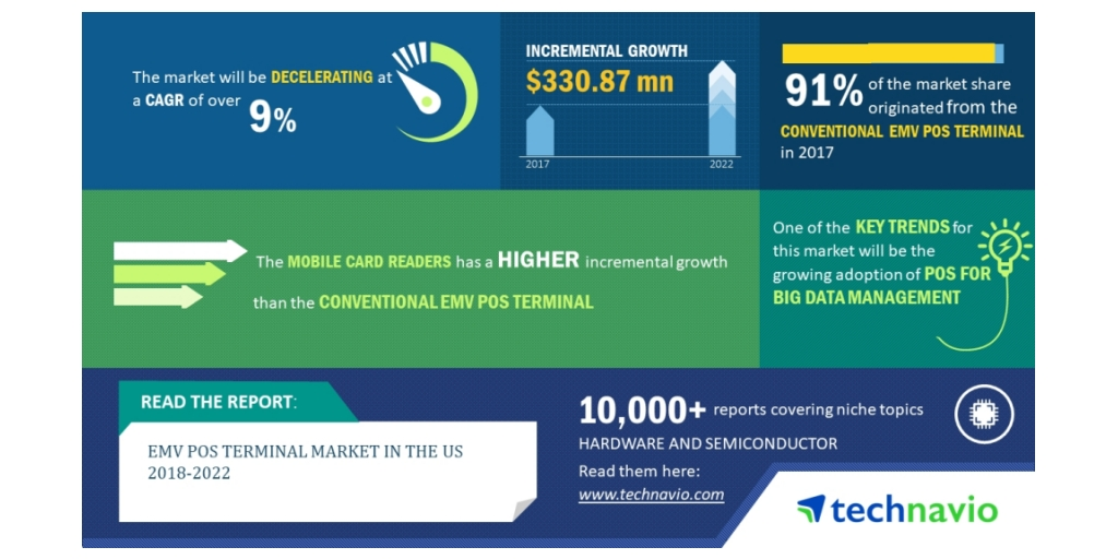 Top Emerging Trends in the EMV POS Terminal Market in the US