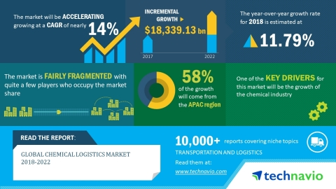 Technavio has published a new market research report on the global chemical logistics market from 2018-2022. (Graphic: Business Wire)