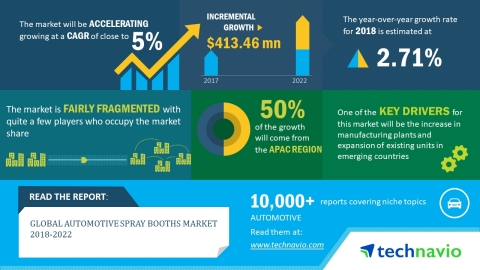 Technavio has published a new market research report on the global automotive spray booths market from 2018-2022. (Graphic: Business Wire)