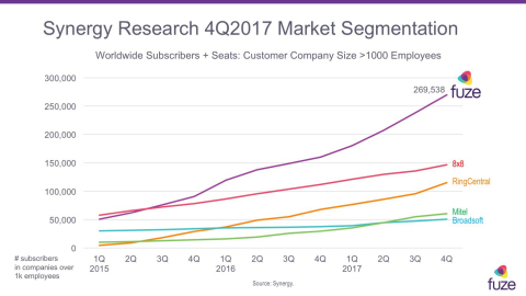 Fuze Announces Additional $150M in Funding Following New 5.0 Platform Launch (Graphic: Business Wire)