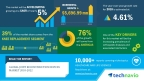 Technavio has published a new market research report on the global joint reconstruction devices market from 2018-2022. (Graphic: Business Wire)