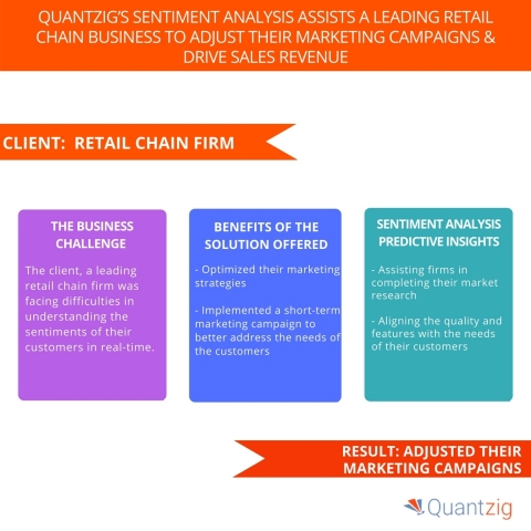Quantzig's Sentiment Analysis Assists a Leading Retail Chain Business to Adjust their Marketing Campaigns & Drive Sales Revenue. (Graphic: Business Wire)
