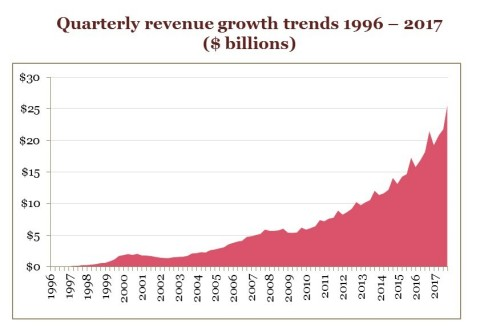 Quarterly revenue growth trends 1996-2017 ($ billions)