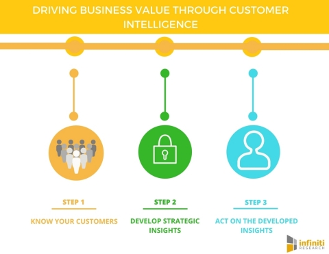 Driving business value through customer intelligence. (Graphic: Business Wire)