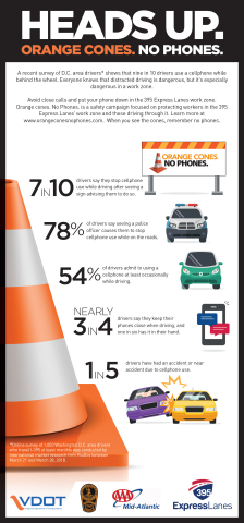 "Transurban and Virginia Department of Transportation launch 2018 ""Orange Cones. No Phones."" campaign to reduce distracted driving in 395 Express Lanes work zone. (Graphic: Transurban)"