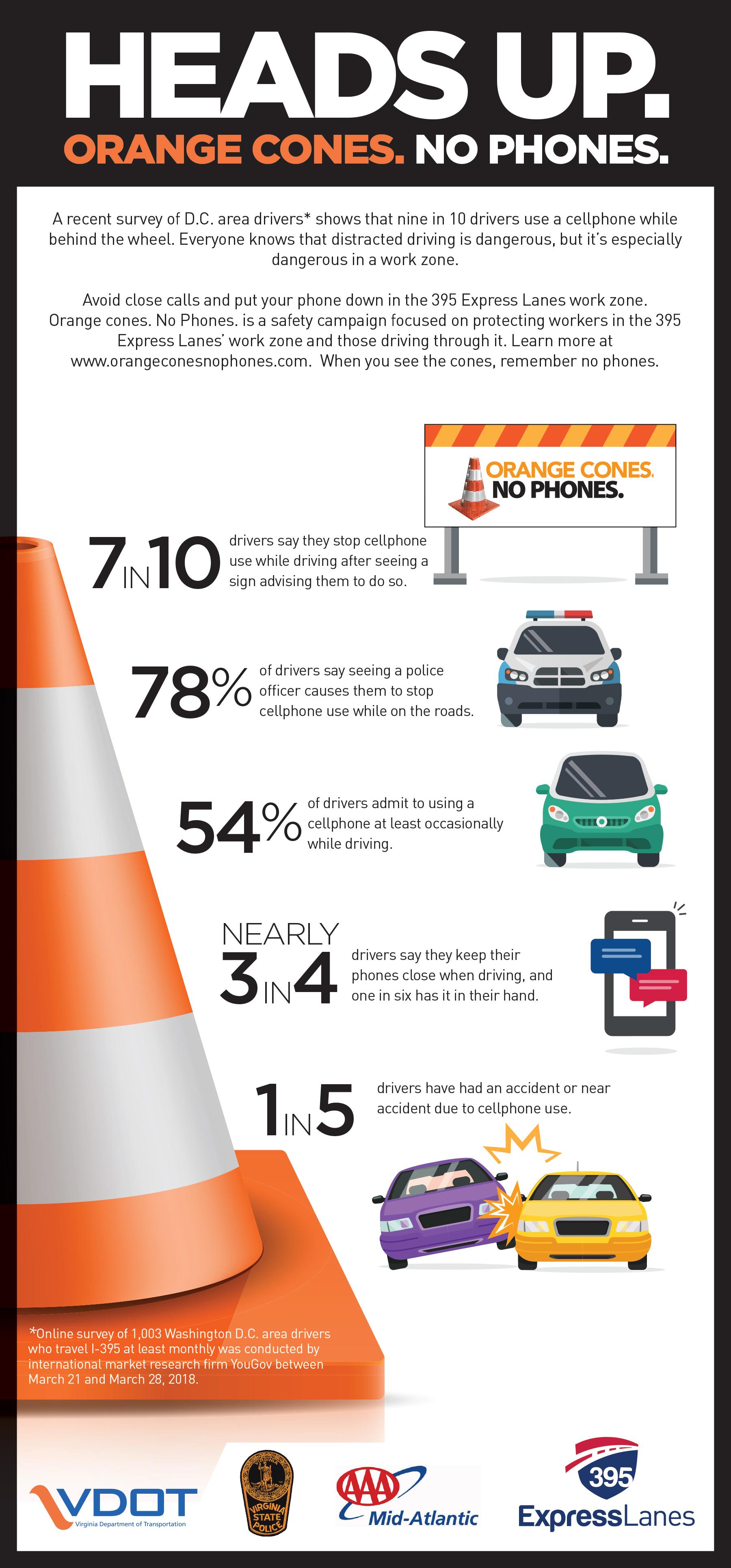 Recent Survey Finds Nine in 10 Washington, D C , Area Drivers Use