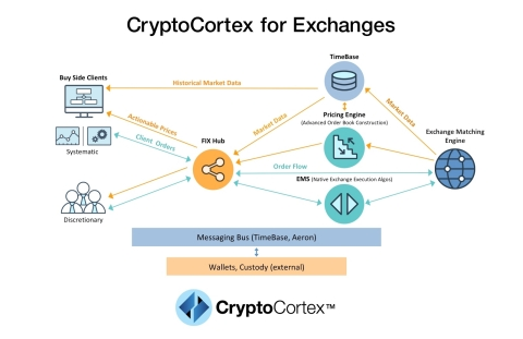 CryptoCortex system architecture enabling crypto trading for exchanges and broker/dealers (Photo: Bu ...