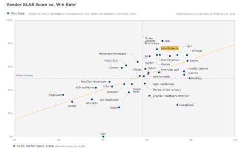 KLAS Recognizes InterSystems as A-List Vendor for Customer Satisfaction and Retention (Graphic: Business Wire)