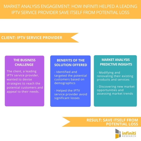 Market Analysis Engagement How Infiniti Helped a Leading IPTV Service Provider Save Itself from Potential Loss. (Graphic: Business Wire)