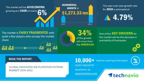 Technavio has published a new market research report on the global dissolved air flotation systems market from 2018-2022. (Graphic: Business Wire)