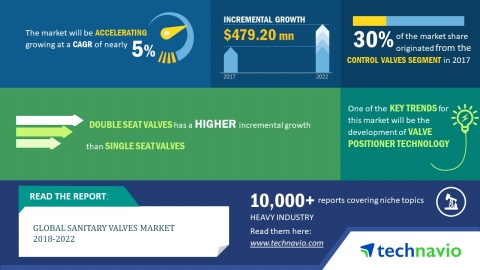 Technavio has published a new market research report on the global sanitary valves market from 2018-2022. (Graphic: Business Wire)