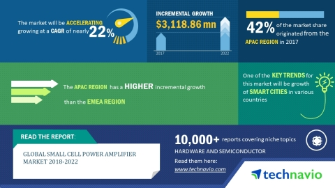 Technavio has published a new market research report on the global small cell power amplifier market from 2018-2022. (Graphic: Business Wire)