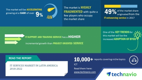 Technavio has published a new market research report on the IT services market in Latin America from 2018-2022. (Graphic: Business Wire)