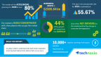 Technavio has published a new market research report on the global next-generation battery market for transportation industry from 2018-2022. (Graphic: Business Wire)