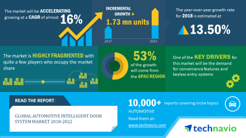 Technavio has published a new market research report on the global automotive intelligent door system market from 2018-2022. (Graphic: Business Wire)