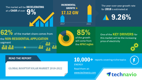 Technavio has published a new market research report on the global rooftop solar market from 2018-2022. (Graphic: Business Wire)