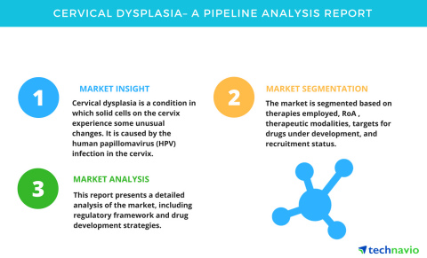 Technavio has published a new pipeline analysis report on cervical dysplasia from 2018-2022. (Graphic: Business Wire)