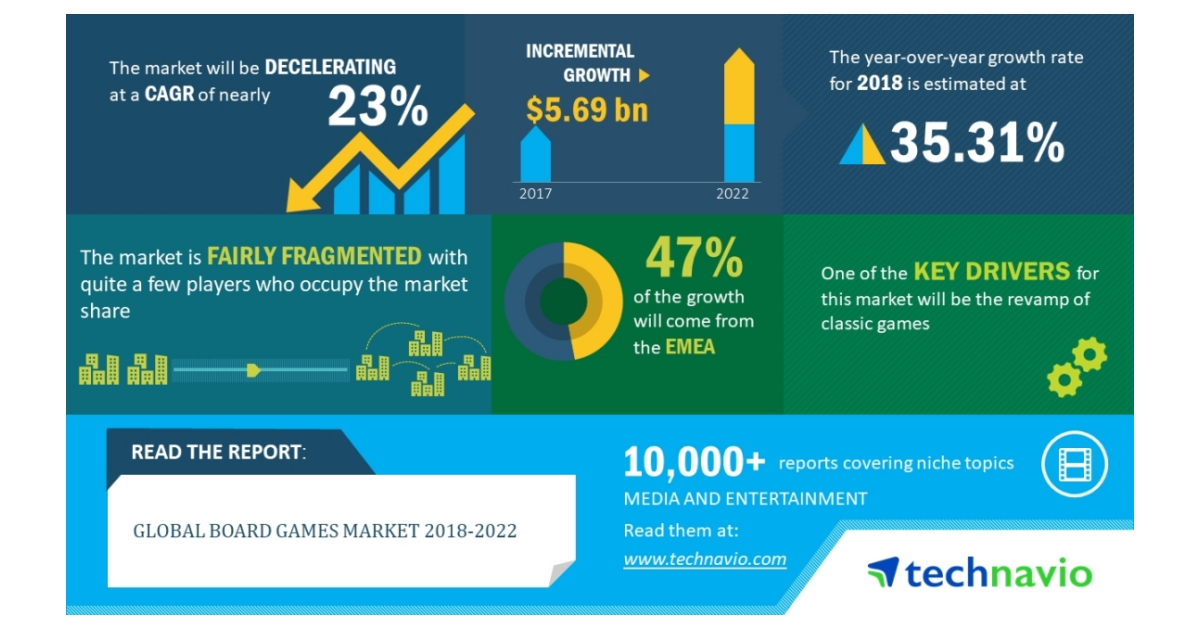 Global Board Games Market to Post a CAGR of 23% Through ...