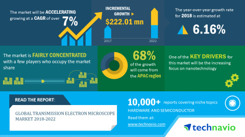 Technavio has published a new market research report on the global transmission electron microscope market from 2018-2022. (Graphic: Business Wire)