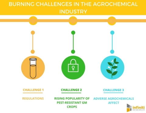 Burning Challenges in the Agrochemical Industry. (Graphic: Business Wire)