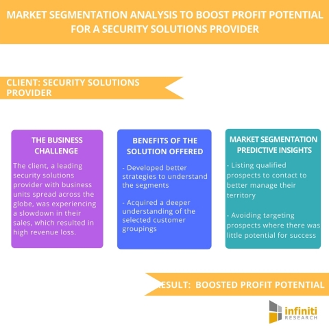 Market Segmentation Analysis to Boost Profit Potential for a Security Solutions Provider (Graphic: Business Wire)