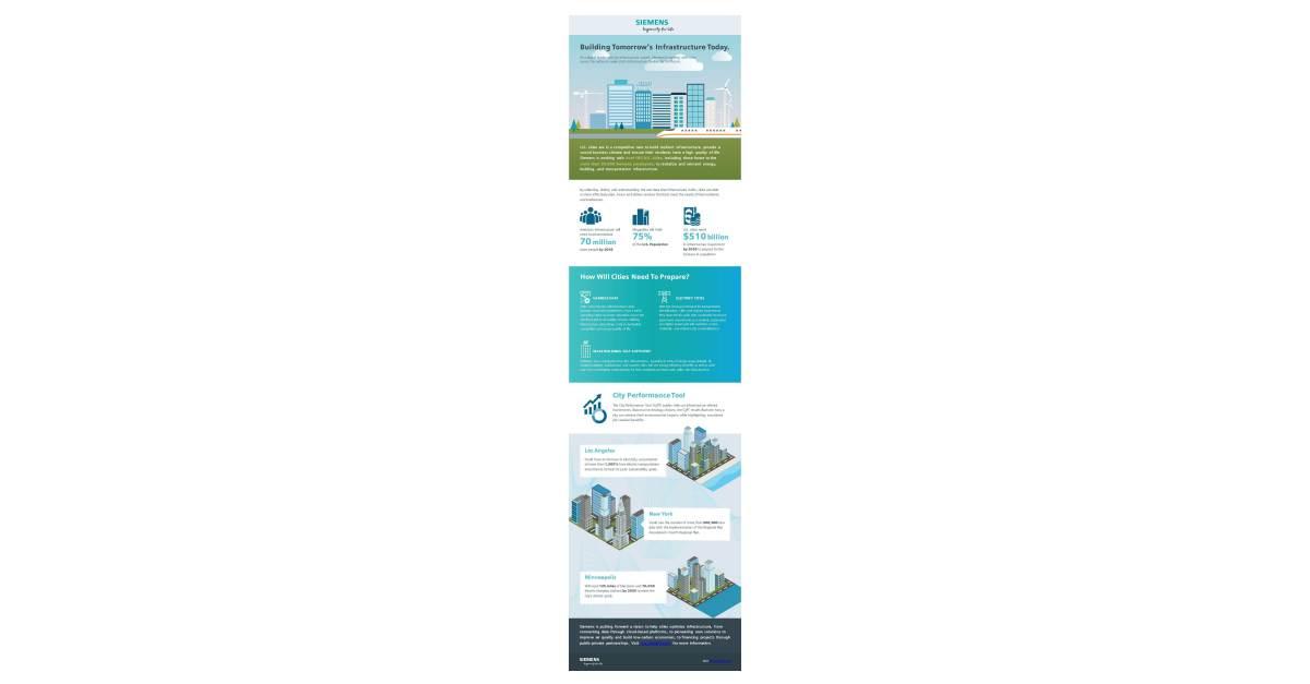 Siemens usa participates coast to in infrastructure