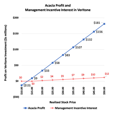Acacia Profit and Management Incentive Interest in Veritone (Photo: Business Wire)