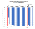 TSR at Patent Licensing and Enforcement Companies With Fewer Than 300 Employees  *Companies identified in RPX Q4 2014 Public PAE Report. Percentages represent total shareholder return from peak stock price over last ten years to trough stock price.  Source: CapitalIQ (Photo: Business Wire)