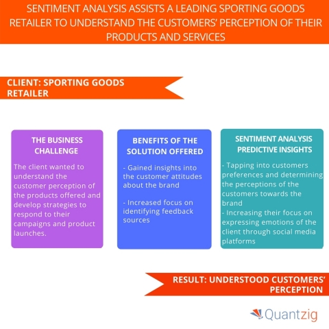 Sentiment Analysis Assists a Leading Sporting Goods Retailer to Understand the Customers' Perception of their Products and Services. (Graphic: Business Wire)