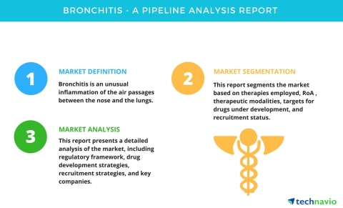 Technavio has published a new pipeline analysis report on the global bronchitis market, including a detailed study of the pipeline molecules. (Graphic: Business Wire)