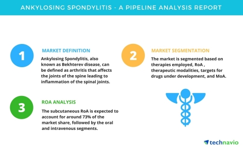 Technavio has published a new pipeline analysis report on the global ankylosing spondylitis market, including a detailed study of the pipeline molecules. (Graphic: Business Wire)