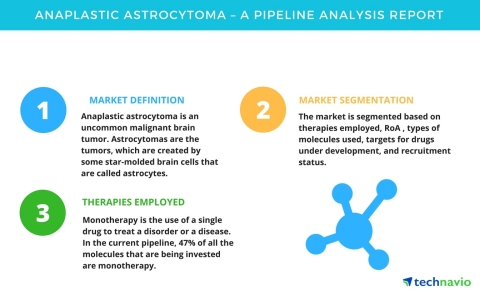 Technavio has published a new pipeline analysis report on the global anaplastic astrocytoma market, including a detailed study of the pipeline molecules. (Graphic: Business Wire)