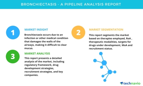 Technavio has published a new pipeline analysis report on the global bronchiectasis market, including a detailed study of the pipeline molecules. (Graphic: Business Wire)